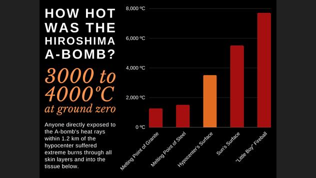 Relative heat of the Hiroshima atomic bomb
